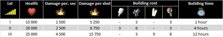 Doom Cannon characteristics