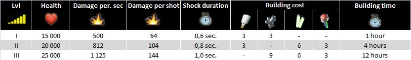 Shock Blaster