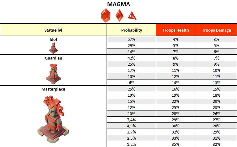 Magma statues table boom beach