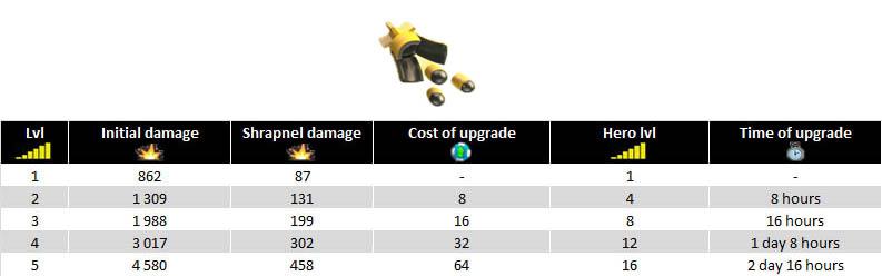 Cluster Grenade updates