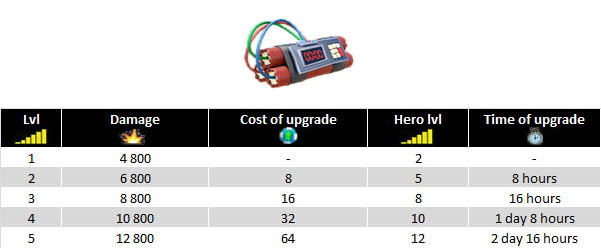 Explosive charges upgrade
