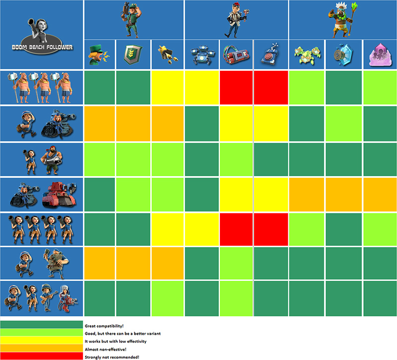 Table of heroes compatibility