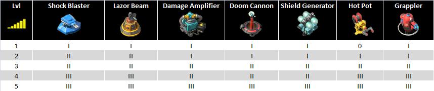 Weapon Lab prototypes