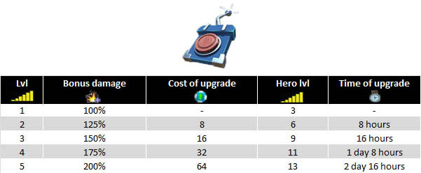 Universal Remote upgrades