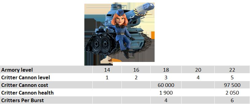 Critter cannon characteristics
